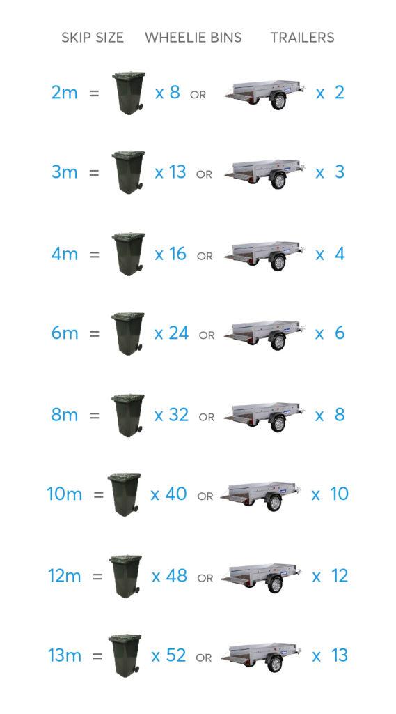 skip bin size chart